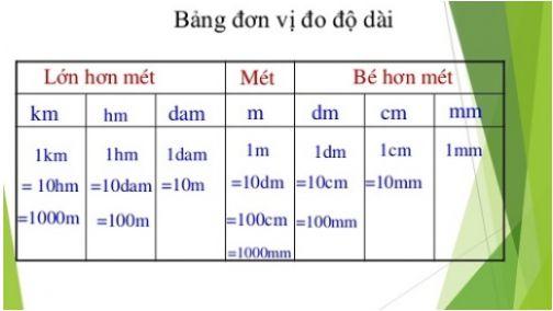 bang don vi do do dai day du